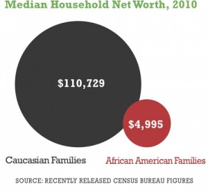household median